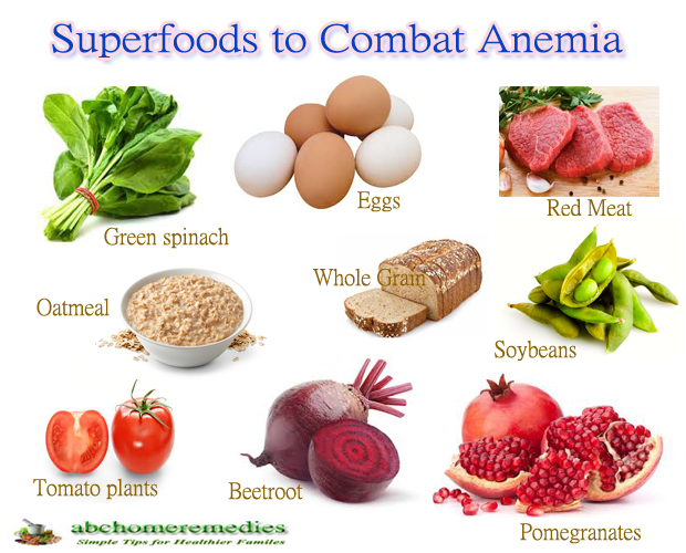 Top 10 Superfoods to Combat Anemia